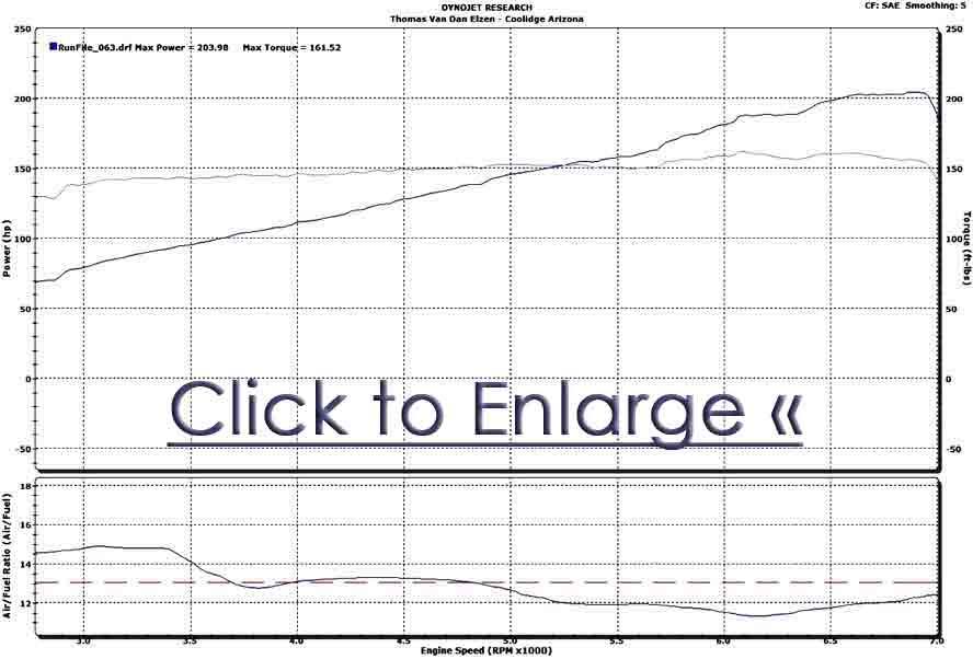 dyno graph boosted miata